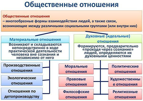 виды общественных отношений