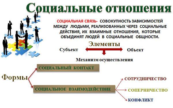 формы социальных отношений